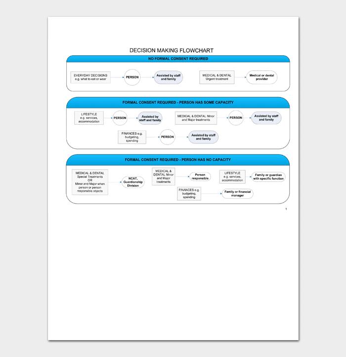 Decision Flowchart Template  Decision Chart Template