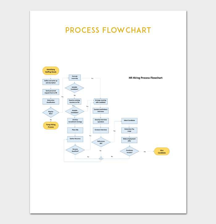 flow chart template for powerpoint word excel