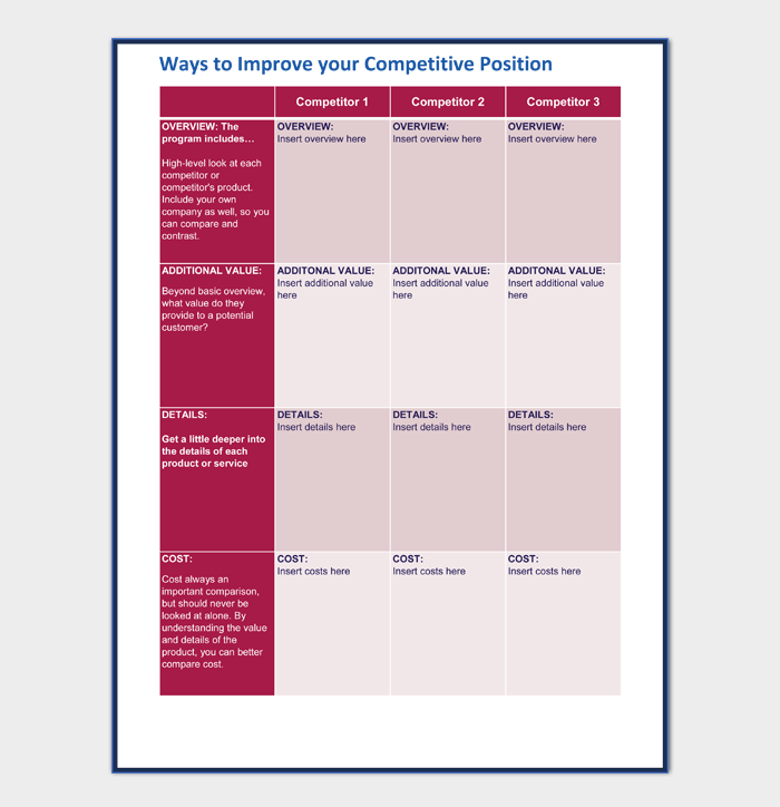 Ways to improve your competitive position
