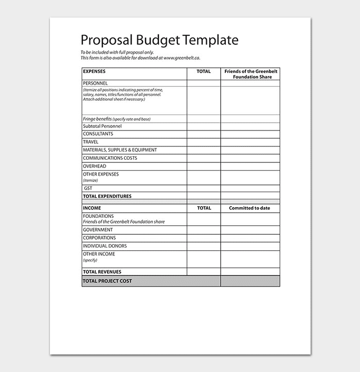 Sales and Marketing Budget Plan